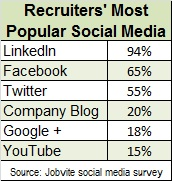 recruiters most pop Social media