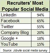 recruiters most pop Social media